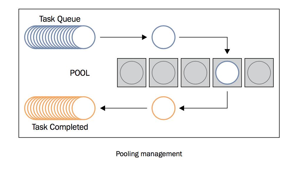 2  使用Python的concurrent futures 模块— python-parallel